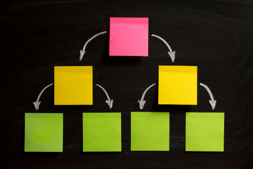 sticky notes org chart