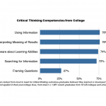 Bar graph showing critical thinking skills that graduates believe they learned in college and applied to post-college life. Framing Questions is least (27%) while Using Information, Interpreting Results, Being Self-Aware of Learning Abilities, and Searching for Information all ranked 72-76%