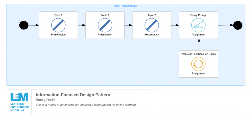 Graphic showing an information-focused design pattern - sequential topics lead to an assignment