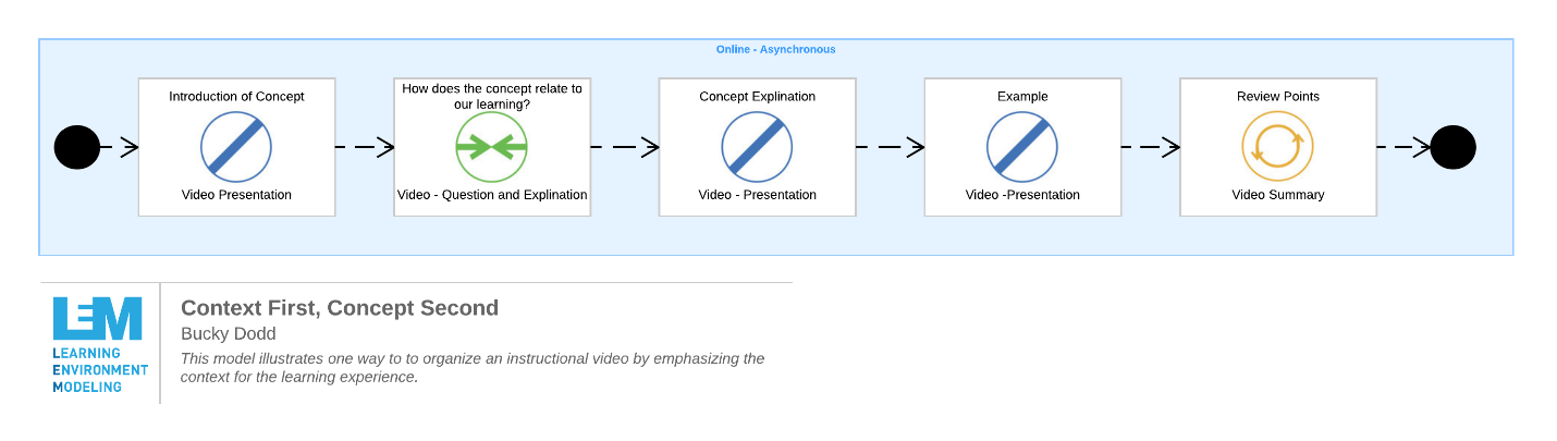 A graphic showing the model of context-first, concept-second for designing instructional videos