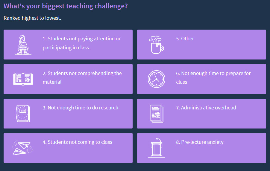 Biggest teaching challenges ranked 1-8 from the Top Hat 2016 Professor Pulse Survey: 1: Students not paying attention or participating in class; 2: Students not comprehending the material; 3: Not enough time to do research; 4: Students not coming to class; 5: Other; 6: Not enough time to prepare for class; 7: Administrative overhead; 8: Pre-lecture anxiety.