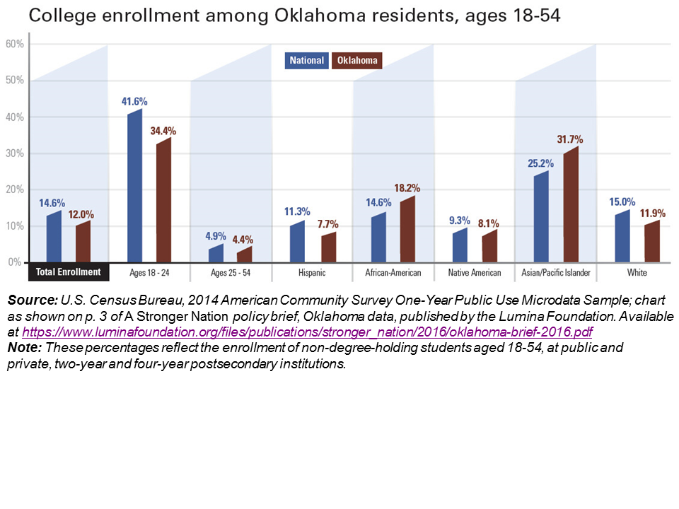 This graph shows college enrollment among Oklahomans aged 18-54 compared to the U.S., based on U.S. Census 2014 data. U.S. to OK data show: total enrollment, 14.6% U.S. vs 12.0% OK; for ages 18-24, 41.6% vs 34.4%; for ages 25-54, 4.9% vs 4.4%; Hispanic, 11.3% vs 7.7%; African-America, 14.6% vs 18.2%; Native American, 9.3% vs 8.1%; Asian/Pacific Islander, 25.2% vs 31.7%; White, 15.0% vs 11.95.