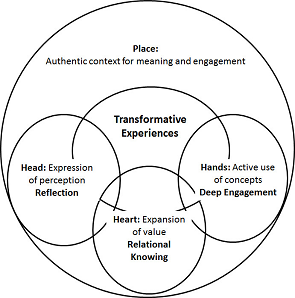 "Figure showing ""Place"" in a large circle, with 4 circles inside (Transformative Experiences linked to 3 circles: Head, Heart, and Hands)"