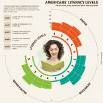 Infographic showing Americans' Literacy Levels for interpreting prose narrative, document information, and quantitative information. Examples of the five levels of literacy included in the graphic: Level 1 -- Locate the time of a meeting on a form; Level 2 --- Locate an intersection on a street map; Level 3 --- Interpret instructions from an appliance manual; Level 4 --- Compare two metaphors in a poem; Level 5 --- Interpret a brief phrase from a lengthy news article.