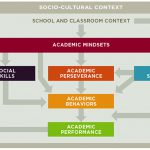 Diagram showing the interplay of student background characteristics, school and classroom context, and socio-cultural context. The factors in this triad mix are: Academic Mindsets, Academic Perseverance, Academic Behaviors, Academic Performance, Social Skills, and Learning Strategies