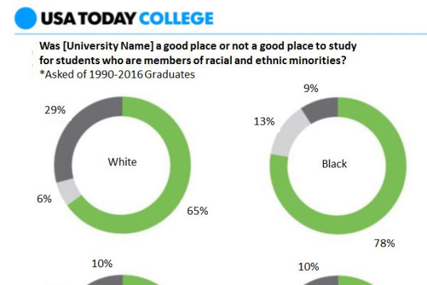Graphic showing that 65% of white students thought college was a good place to study for minorities, 78% of black students thought so, 82% of Hispanic students thought so, and 79% of Asian students thought so. The question asked was of graduates 1990-2016.