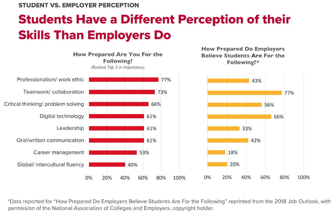 Graph of student versus employer perception of skills