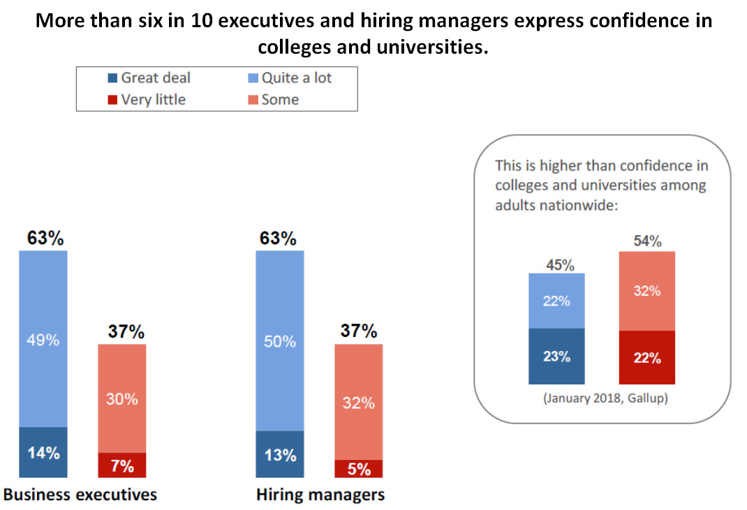Bar chart showing business executives' and hiring managers' survey responses to a question about whether they have confidence in the job colleges and universities are doing: 63% of both executives and hiring managers have a great deal or quite a lot of confidence.