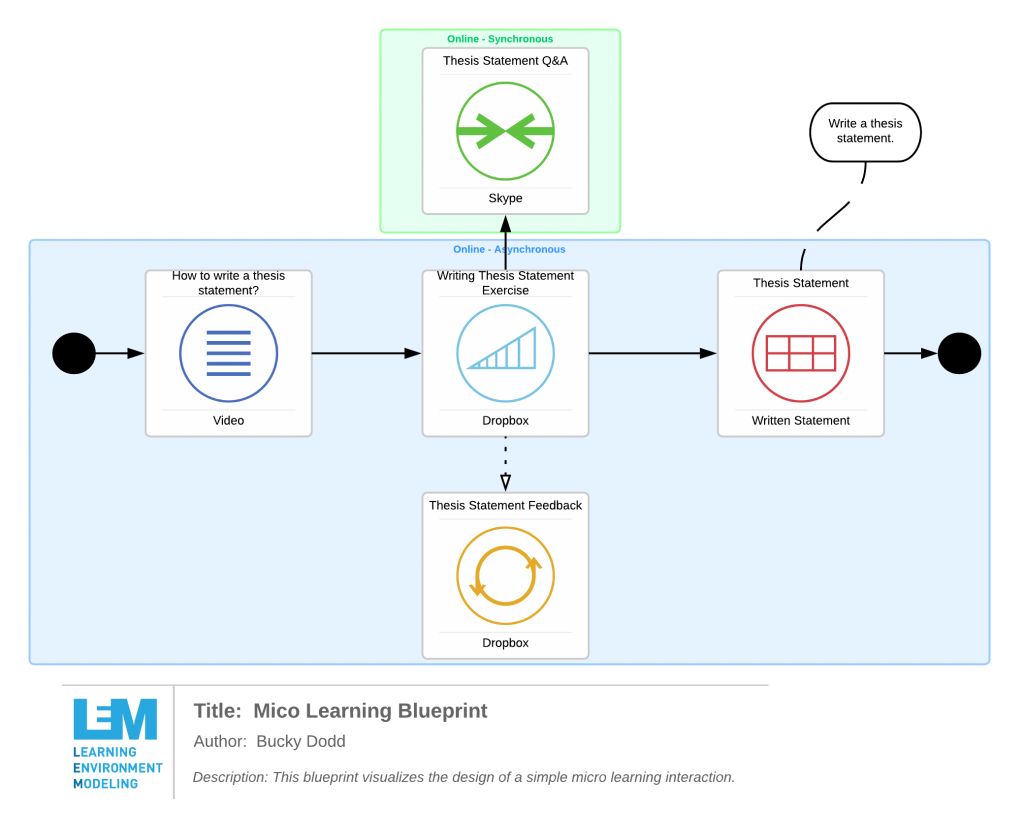 In this micro learning diagram, the learning goal and evidence is identified along with a simple sequence of learning resources and activities aimed at nudging the learner towards the desired learning outcome.