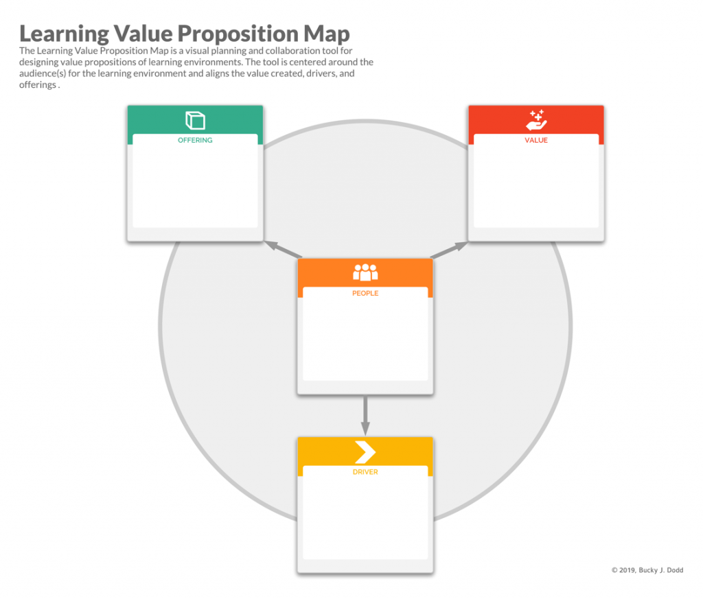 Blank Learning Value Proposition diagram