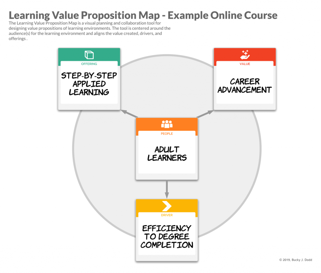 Example of a Learning Value Proposition Map for an online course