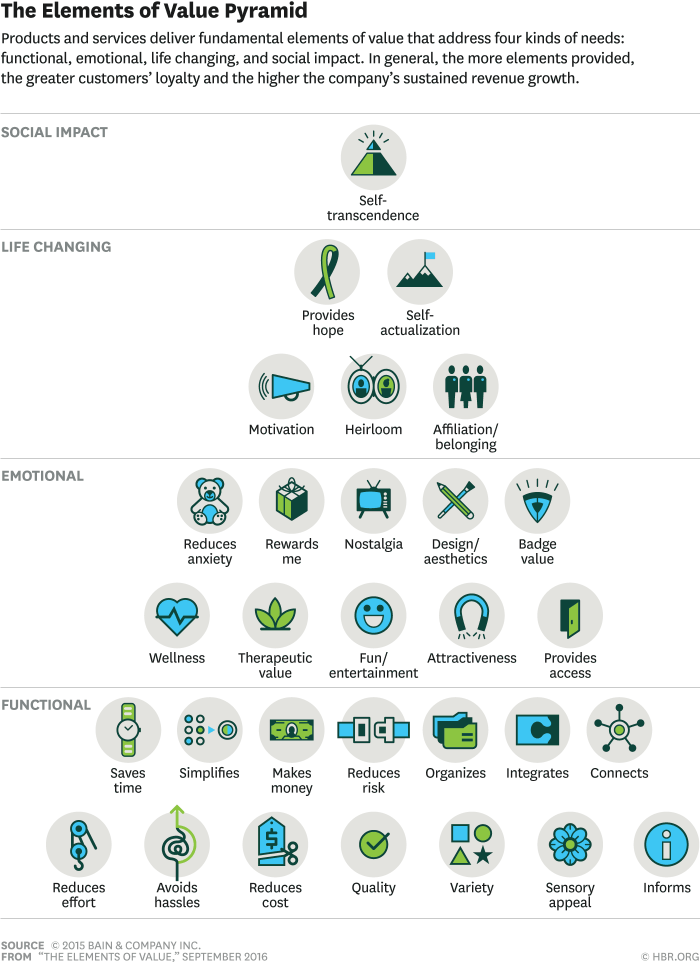 Diagram of the Elements of Value Pyramid