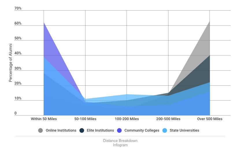 graph showing where college graduates live by institution type (online, elite, community college, and state university)