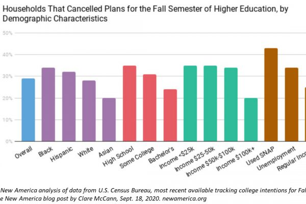 Chart showing break-out of households with one or more residents cancelling plans to attend fall semester 2020