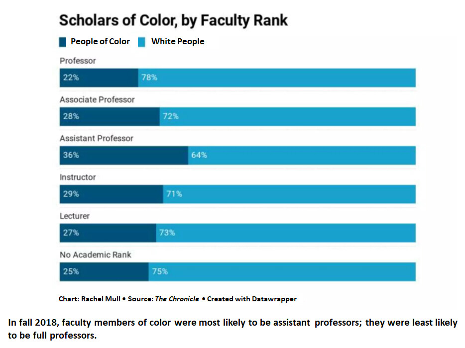 Bar chart showing percentage breakout for People of Color compared to White People among faculty in U.S. higher education at each rank: Professor, Assoc. Prof., Assistant Prof., Instructor, Lecturer, No Academic Rank. People of Color held 36% of faculty positions at the Ass't Prof level, but only 22% at Full Prof level. Data from fall 2018.