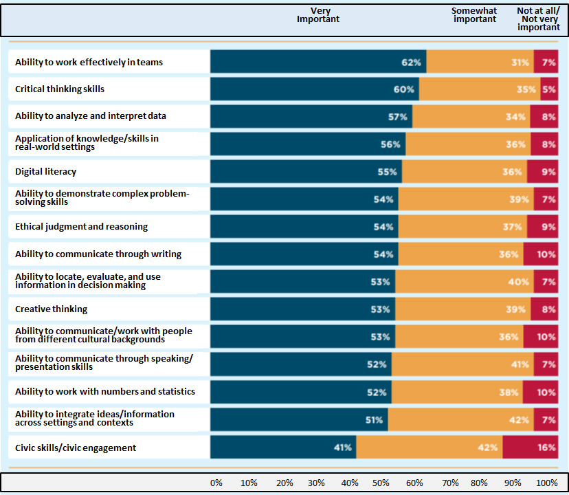 Bar chart showing percentages of employers who rate liberal education skills for college grads as very important, somewhat important, or not at all/not very important: Ability to work effectively in teams: 62%, 31%, 7%; Critical thinking skills: 60%, 35%, 5%; Ability to analyze & interpret data: 57%, 34%, 8%; Applications of knowldege/skills in real-world settings: 56%, 36%, 8%; Digital literacy: 55%, 36%, 9%; Ability to demonstrate complex problem-solving skills: 54%, 39%, 7%; Ethical judgment & reasoning: 54%, 37%, 9%; Ability to communicate through writing: 54%, 36%, 10%; Ability to locate, evaluate, and use information in decision making: 53%, 40%, 7%; Creative thinking: 53%, 39%, 8%; Ability to communicate/work with people from different cultural backgrounds: 53%, 36%, 10%; Ability to communicate through speaking/presentation skills: 52%, 41%, 7%; Ability to work with numbers & statistics: 52%, 38%, 10%; Ability to integrate ideas/information across settings & contexts: 51%, 42%, 7%; Civic skills/civic engagement: 41%, 42%, 16%.